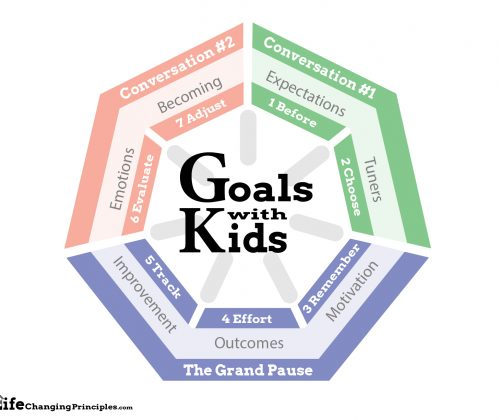 Help parents understand how to help children and youth set goals
